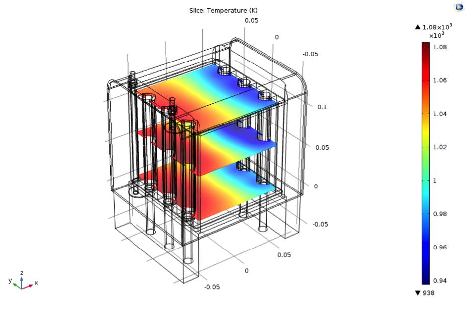 仿真结果重点描绘了 SOFC 堆中的温度变化。