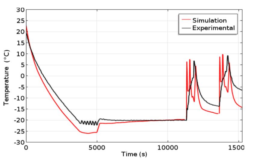 绘图比较了温度的仿真结果与实验数据。
