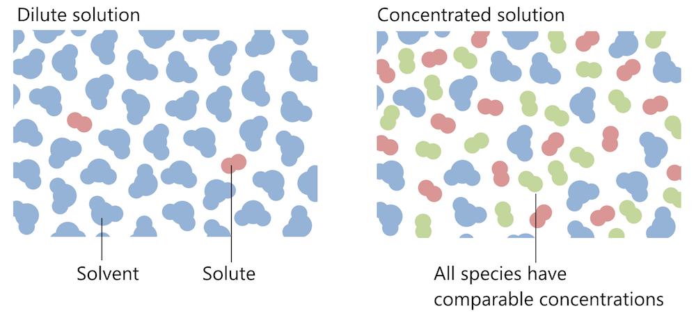 两张原理图展示了浓溶液和稀溶液。