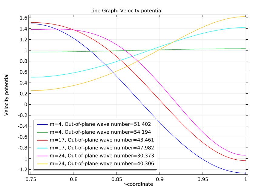包含周向模态式的特征模式图。