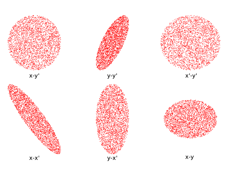六个二维平面内的 KV 分布投影。