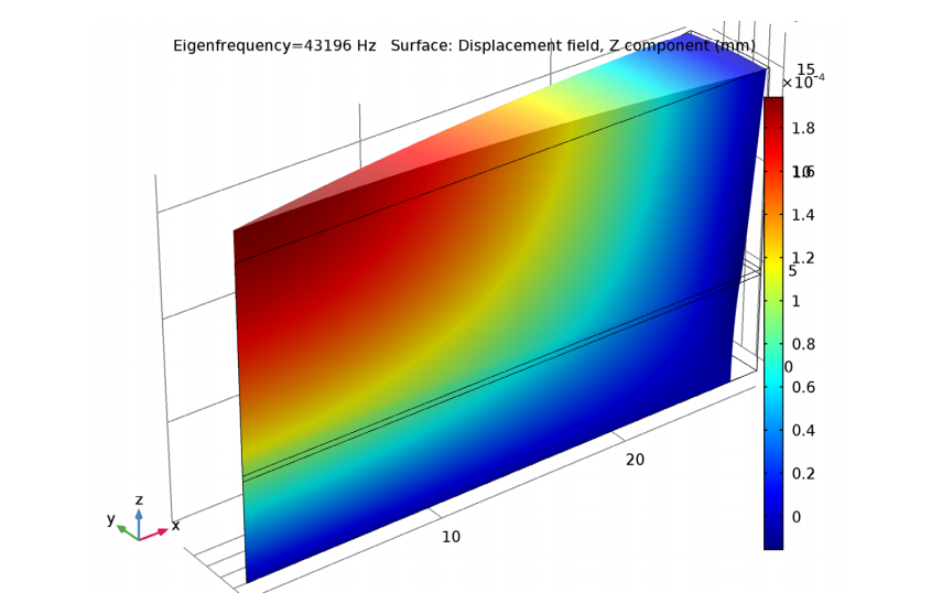 绘图展示了最低振动模态。