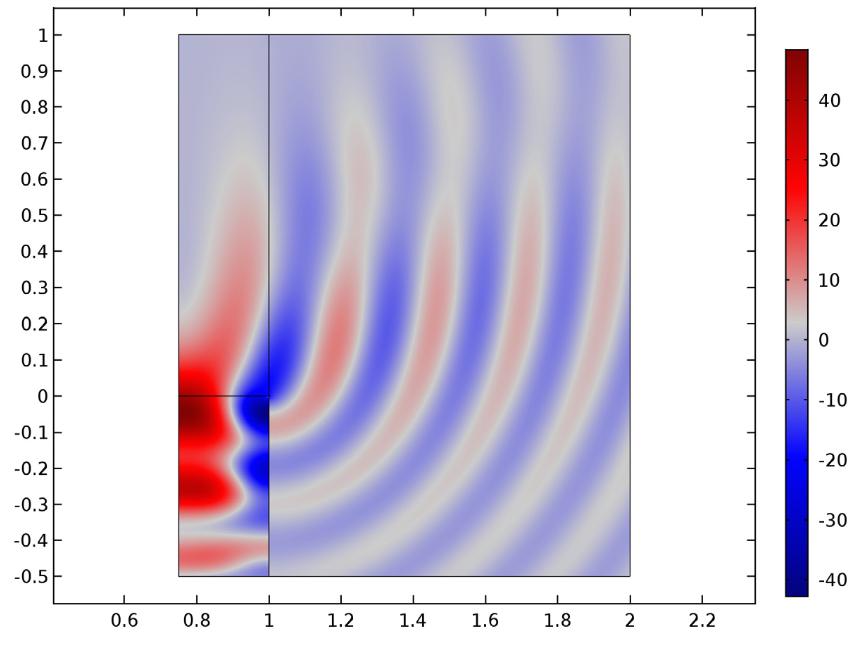 特征模式(24,1)的近场解。
