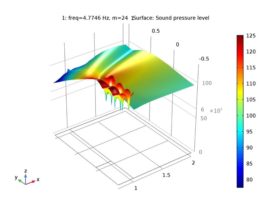 特征模式(24,1)的近场声压级。