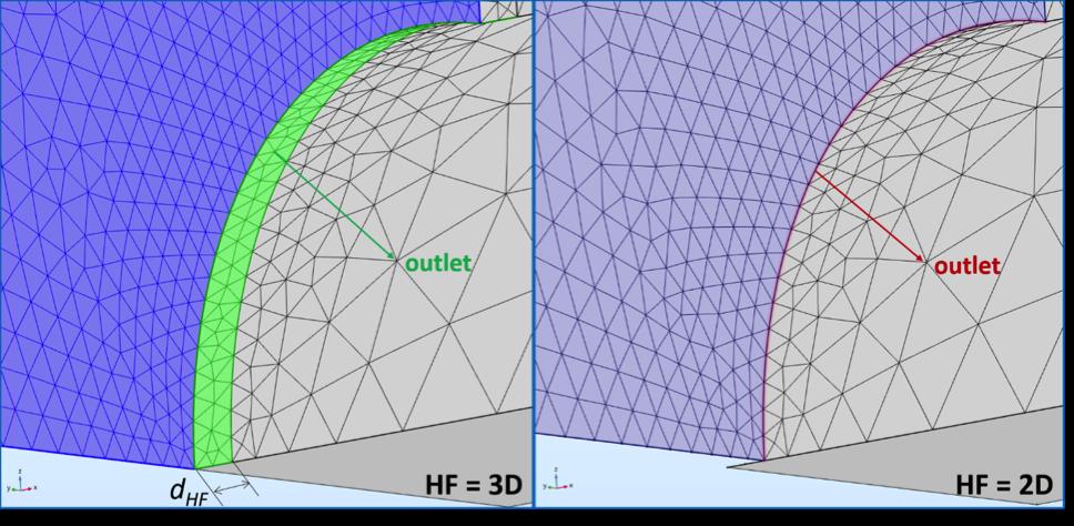 图像显示了出口边界二维三维的表示方法。