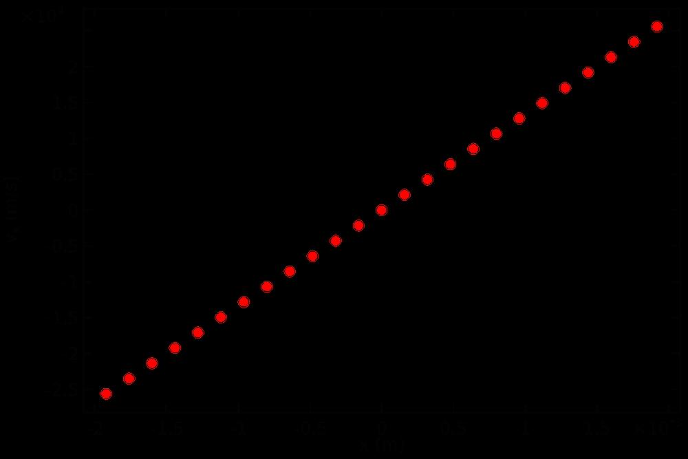 层束流的相图。