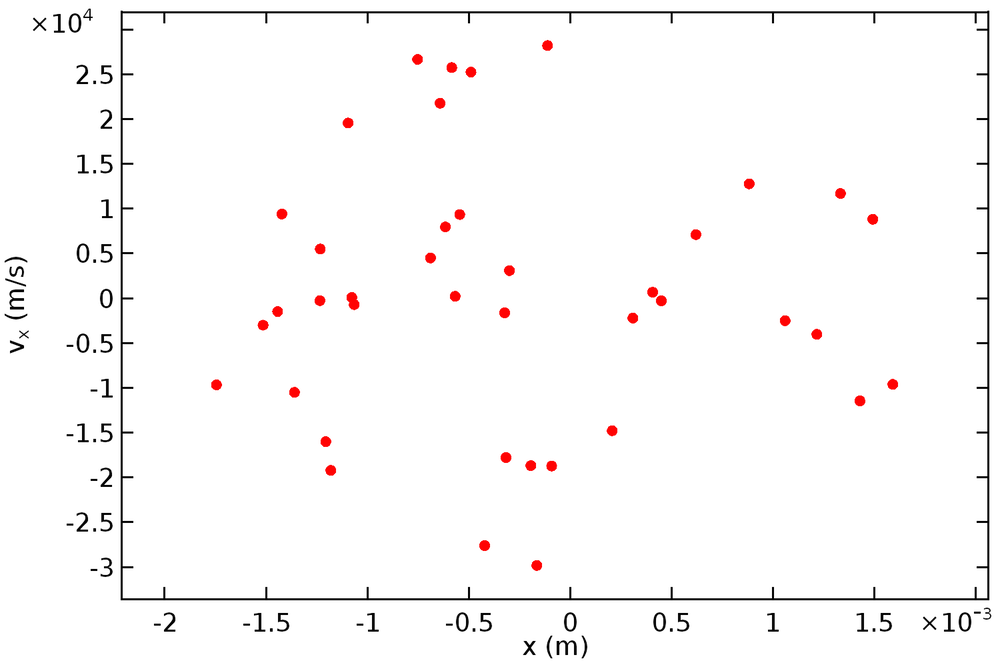 非层束流相图。