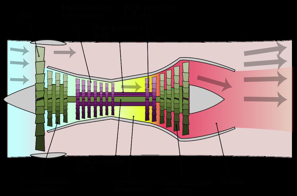 涡轮风扇发动机的示意图。