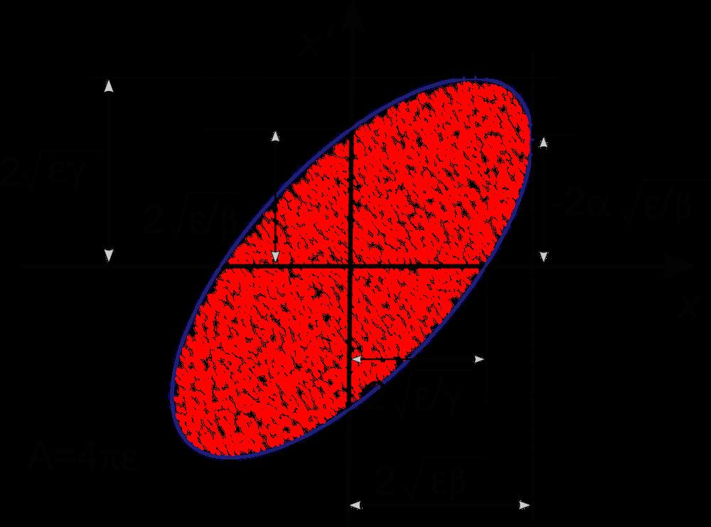 图像描述了 Twiss 参数与椭圆比例和方向的关系。