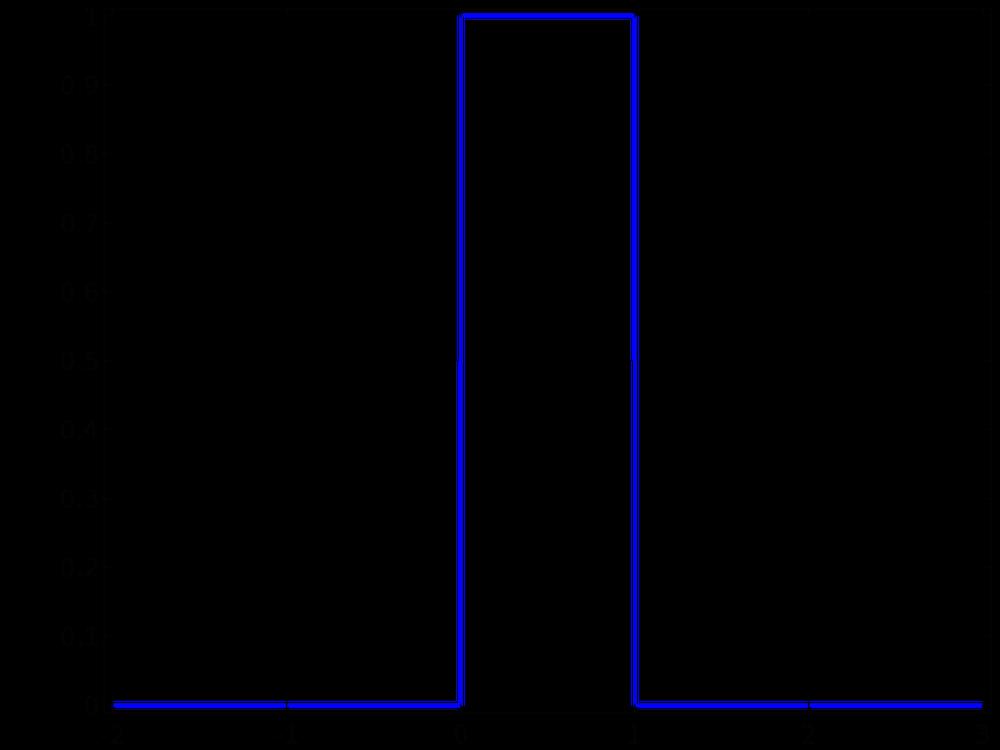 绘图展示了均匀分布。