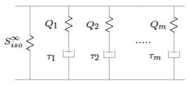 示意图展示了广义 Maxwell 模型中大应变粘弹性的第二 Piola-Kirchoff 应力。