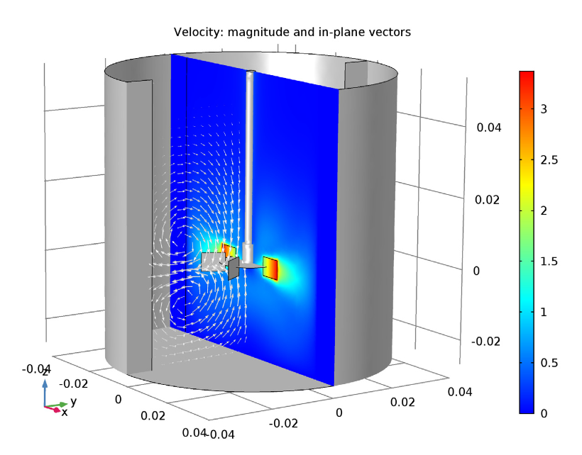 Simulation plot showing the velocity magnitude and in-plane velocity vectors for the laminar mixing example.