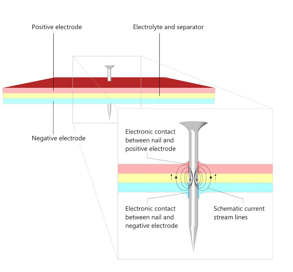 带注释的图片展示了钢针刺穿电池的试验。