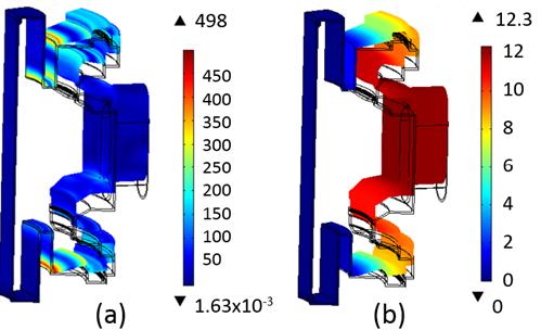 仿真显示了垂直移动现象(VDE)过程中的应力和位移。