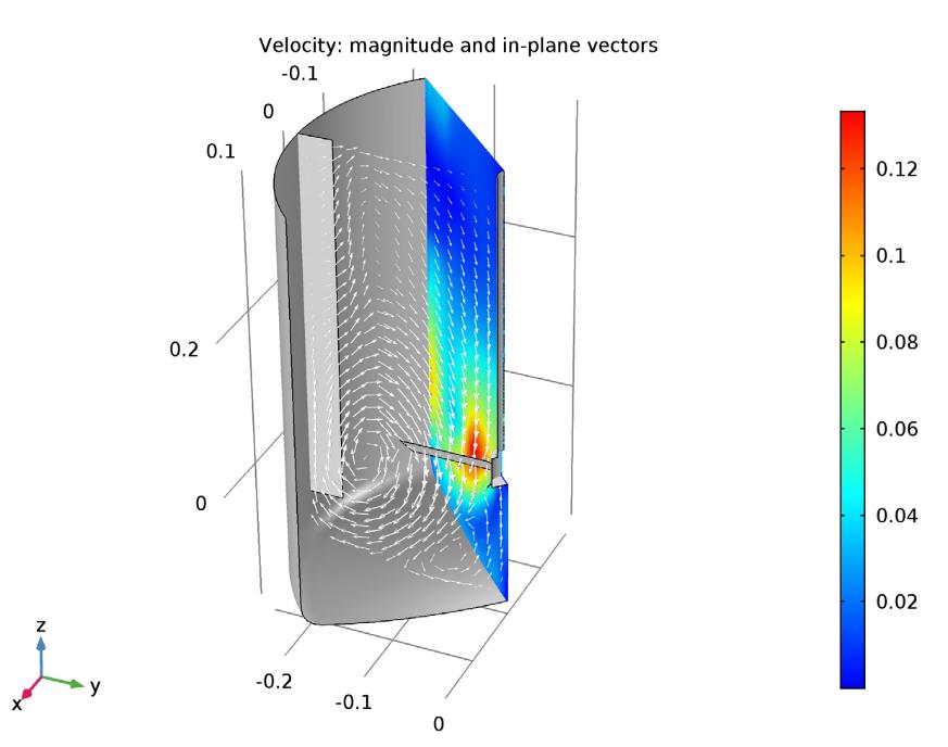 k-ε 湍流模型示例的速度幅值和面内速度矢量。
