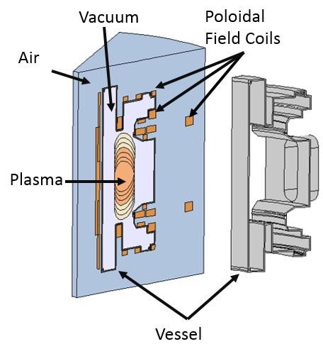 图像展示了 PSFC 的真空容器设计。