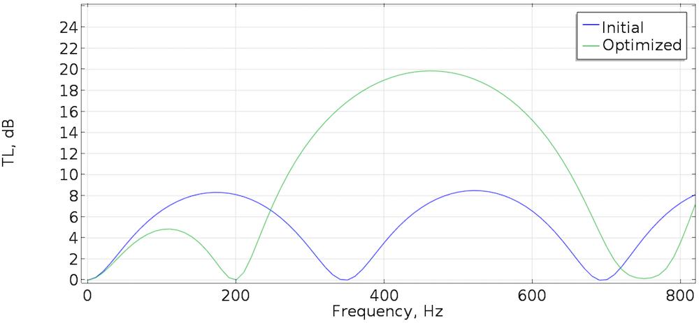 比较初始状态与优化后消声器的传输损耗的图表。