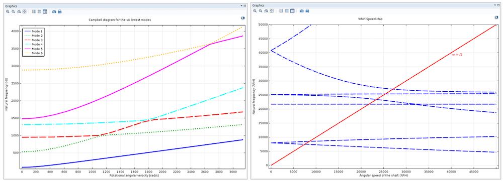 在 COMSOL Multiphysics 中运行转子动力学分析绘制出的两张坎贝尔图。