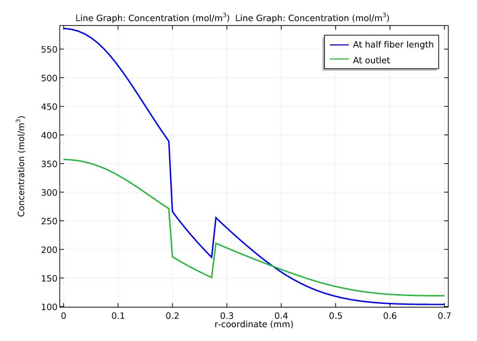 图表绘制了纤维中心处和出口处的浓度分布。