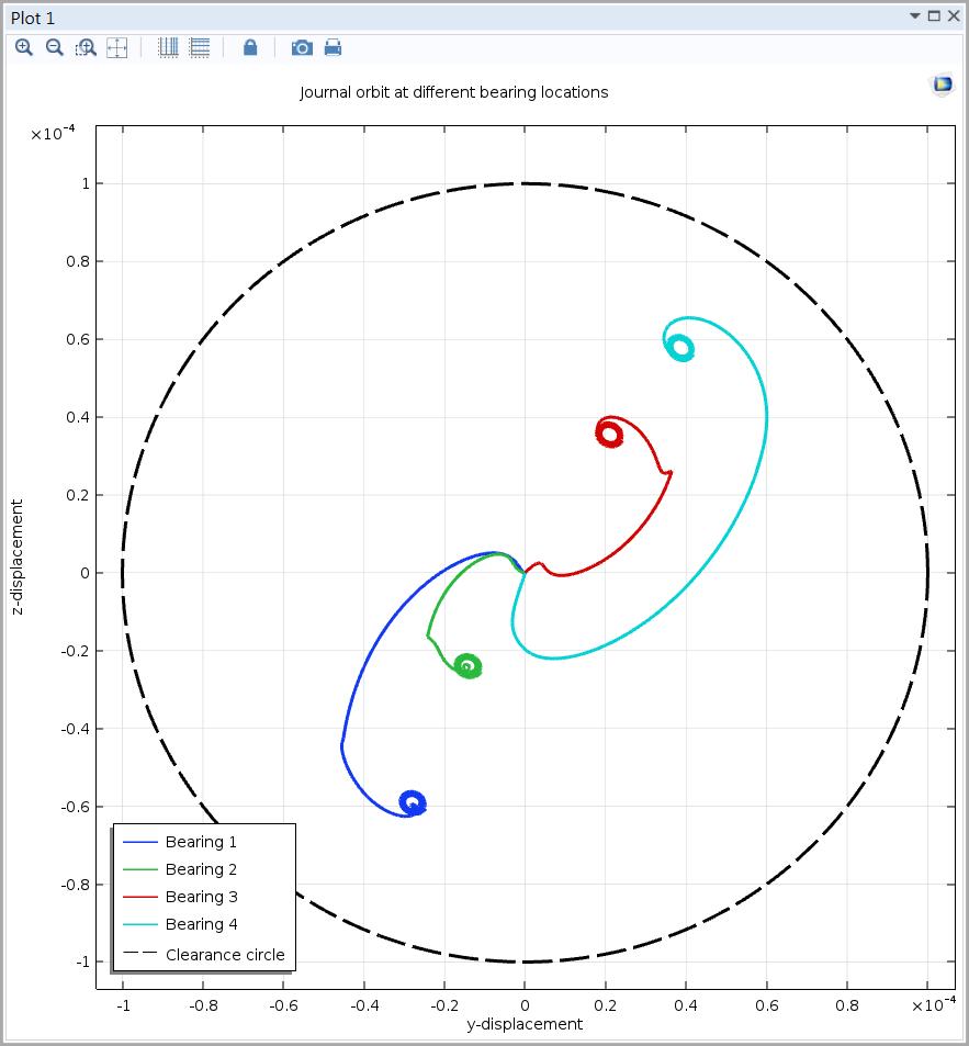 利用 COMSOL Multiphysics 的'转子动力学模块'生成的轨道图。