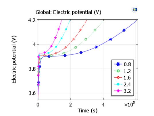 图像展示了不同充电率的锂离子电池的充电曲线。