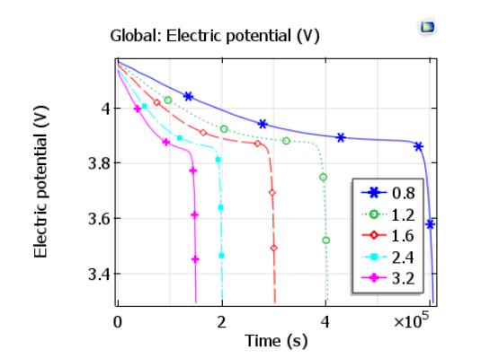 discharge curve plot 模拟固态锂离子电池中的电化学过程