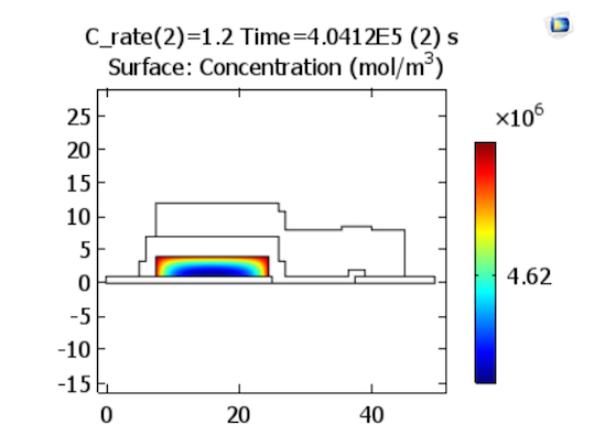 discharge lithium ion concentration in positive electrode at 1.2 C 模拟固态锂离子电池中的电化学过程