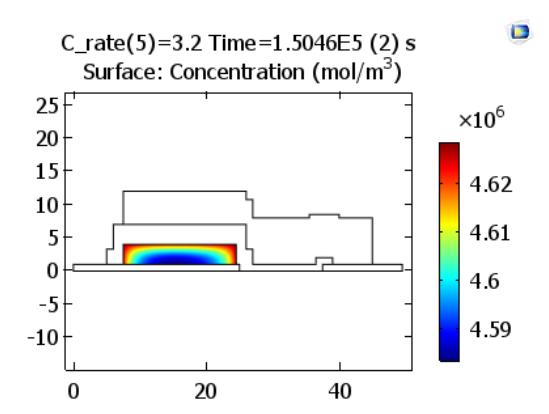 图像展示了在 COMSOL Multiphysics® 中充电结束时正电极上的锂浓度。