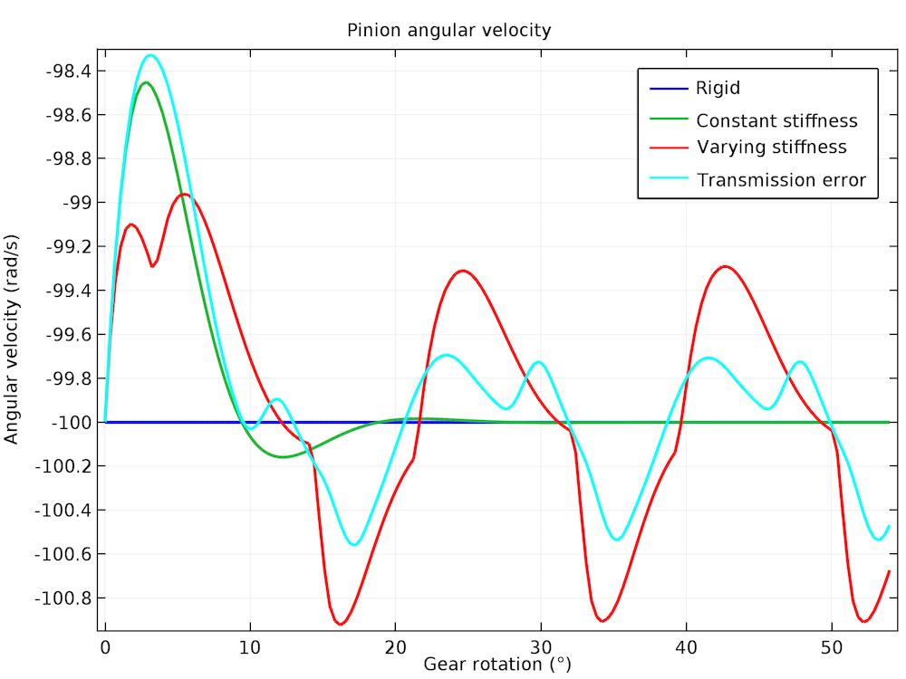 绘制不同齿轮啮合的从动齿轮角速度的图表