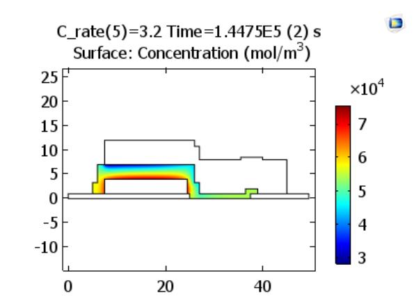 图像展示了充电率为 3.2 C 时,电解质中锂离子在充电结束时的浓度。