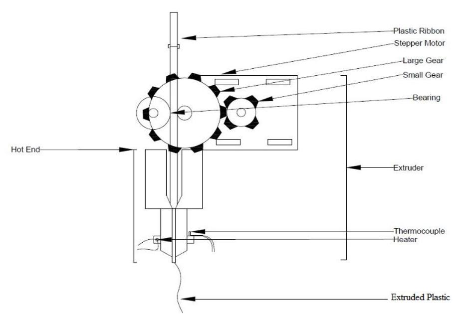3D 打印机挤出机的示意图。