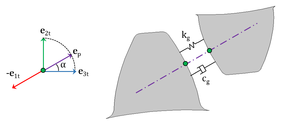 齿轮啮合刚度和阻尼沿两个齿轮之间的作用线的示意图