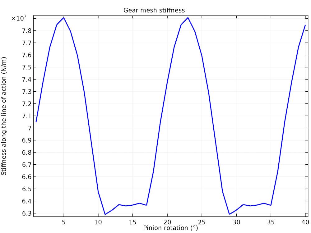 在 COMSOL Multiphysics® 中绘制齿轮啮合刚度随小齿轮旋转而变化的图表