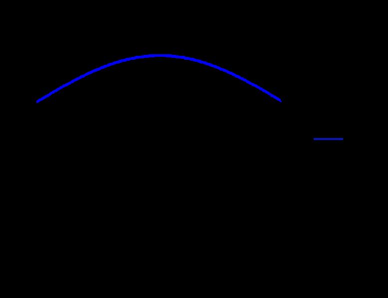 该图显示了一对接触的轮齿的轮齿刚度的典型变化