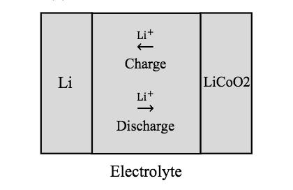 固体电解质中锂离子电池迁移示意图。