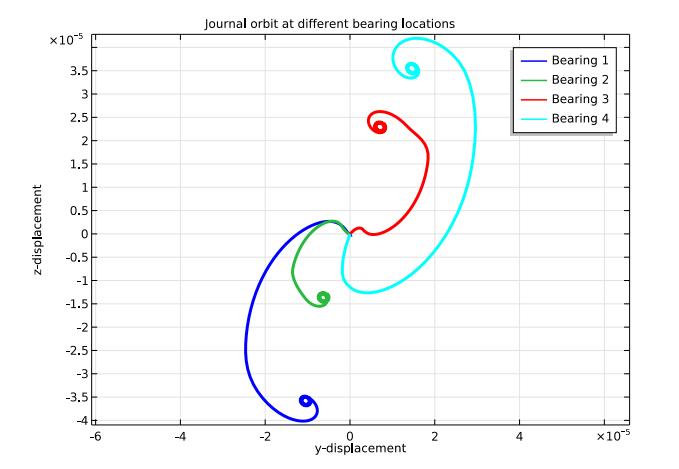 利用'转子动力学模块'生成的轴承颈轨迹绘图。