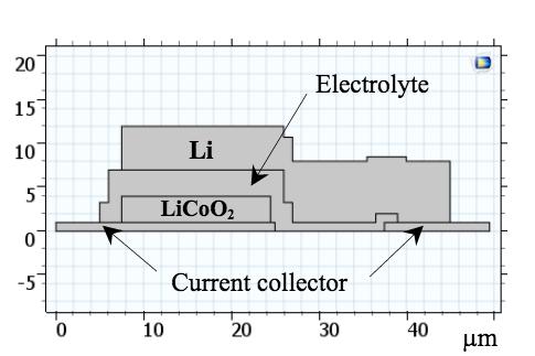 固体锂离子电池模型示意图。