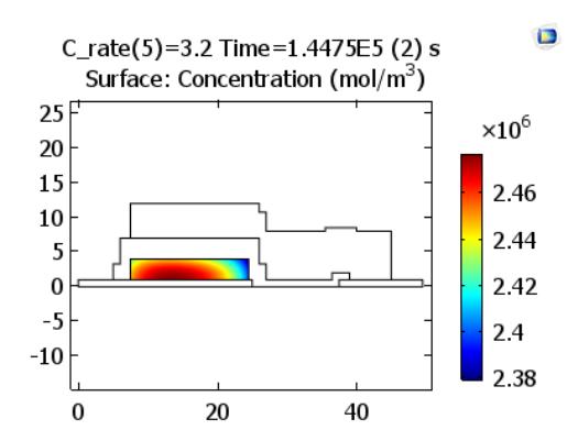 positive electrode lithium ion concentration for 3.2 C 模拟固态锂离子电池中的电化学过程