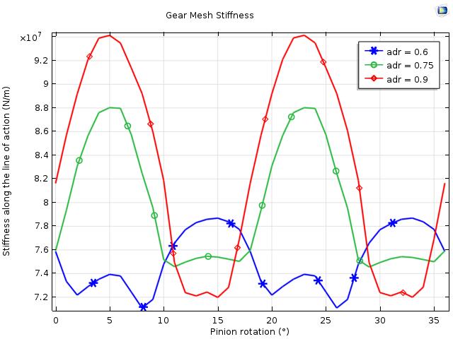 该图绘制了三种不同齿顶直径与齿距直径比的齿轮啮合刚度变化