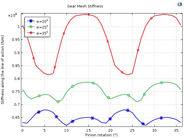 三种不同压力角下的齿轮啮合刚度变化图