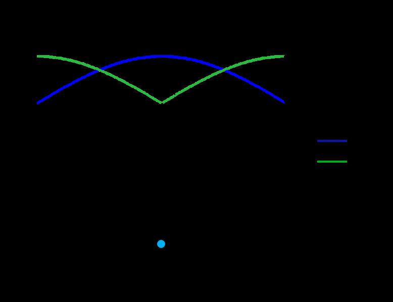接触比等于2时,前两对齿轮的典型齿轮刚度变化曲线图