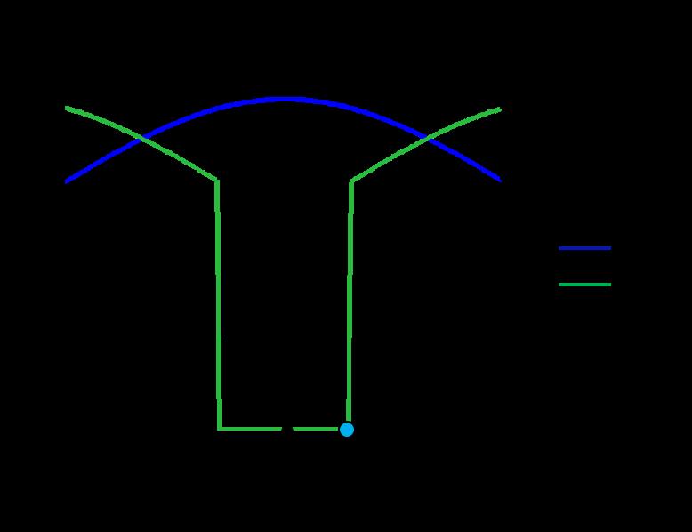 接触比在 1 和 2 之间时,前两对齿轮的典型齿轮刚度变化示意图