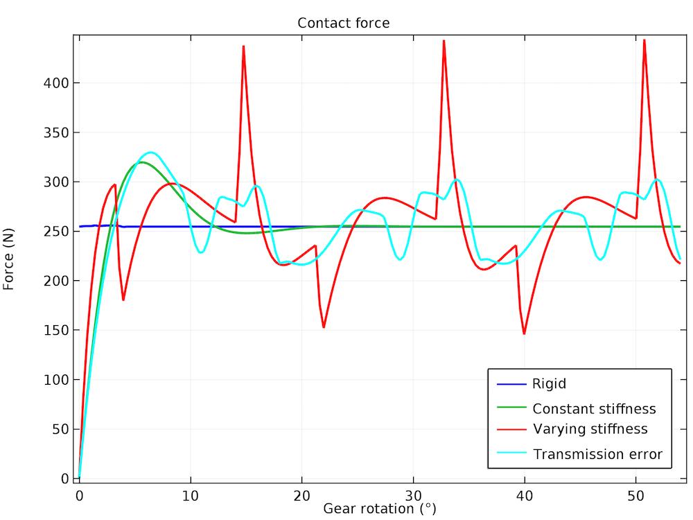 对于不同类型的齿轮啮合,随齿轮旋转而变化的接触力的曲线图