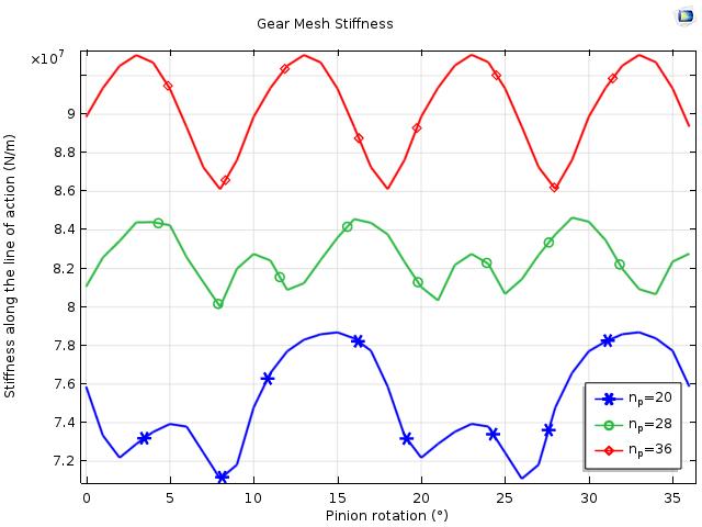 该图绘制了 COMSOL Multiphysics® 中齿轮啮合刚度的变化