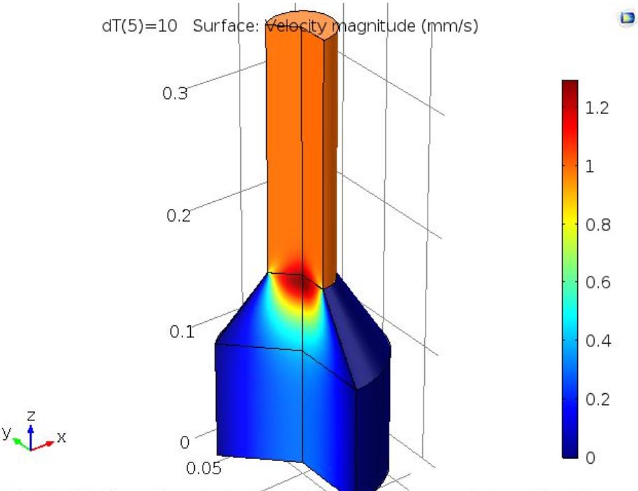 3D 打印头的速度幅值绘图。