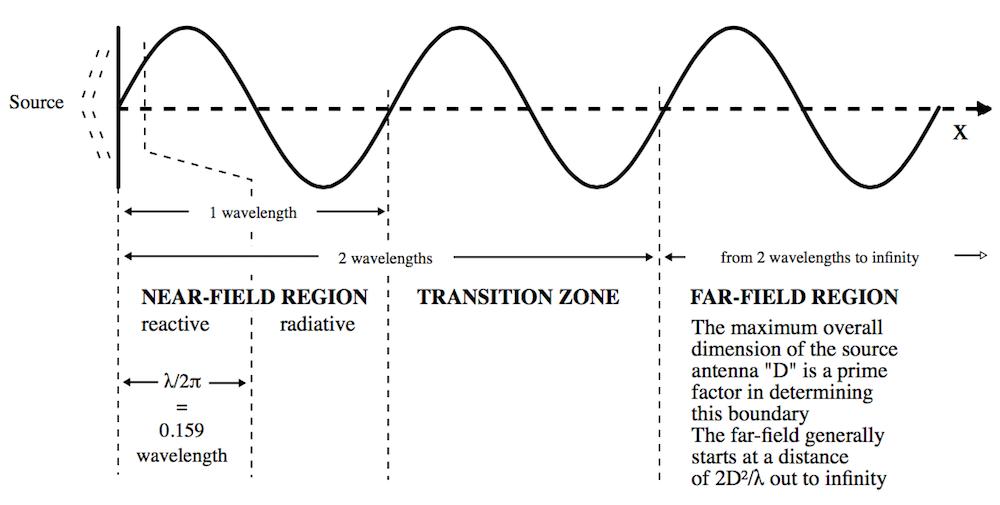 示意图显示了电小天线产生的电磁场的各区域分解图。