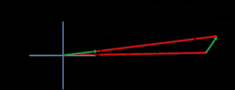该图显示了应该在哪里计算散射幅度以及如何确定该点的坐标