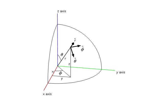 图片显示了笛卡尔坐标和球面坐标中的给定点。