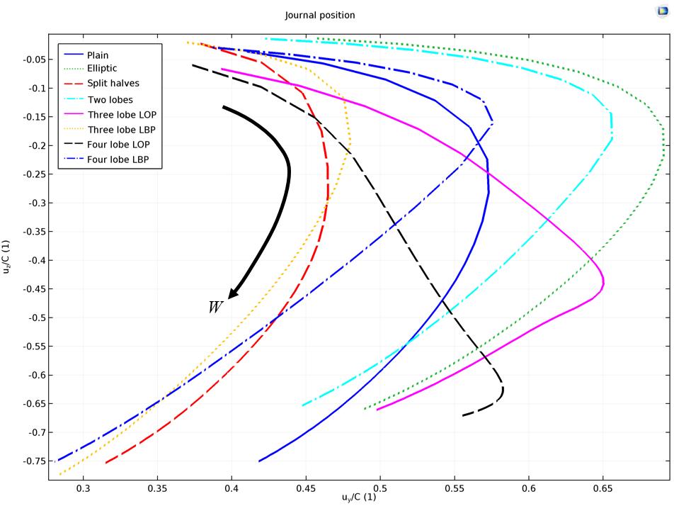 图片绘制了不同的轴承颈位置。