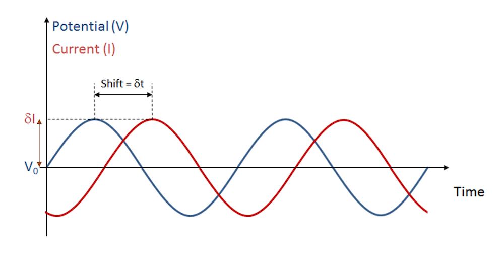 电池电压振荡扰动及其电流响应示意图。